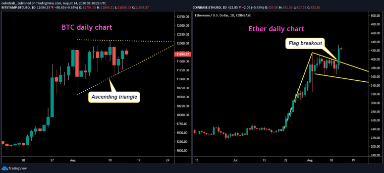 btc-and-eth-daily-charts-nl