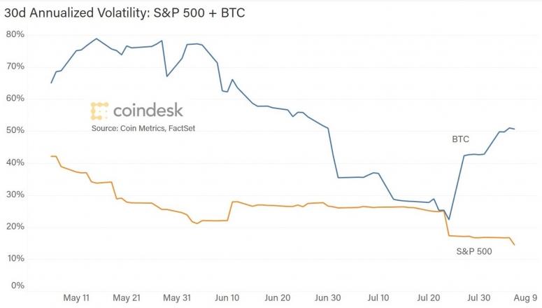 btc-sp-volatility-3m-2