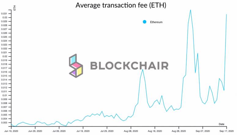eth-fees-blockchair