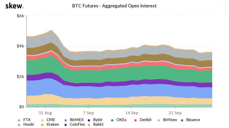 skew_btc_futures__aggregated_open_interest-13