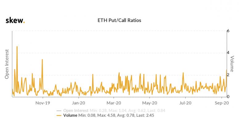 skew_eth_putcall_ratios-4