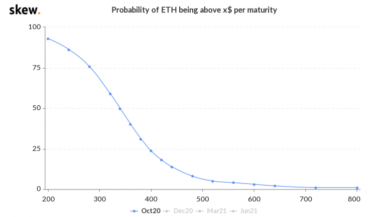 skew_probability_of_eth_being_above_x_per_maturity-12