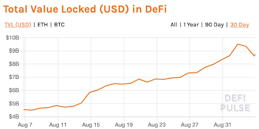 total-value-usd-locked-in-defi