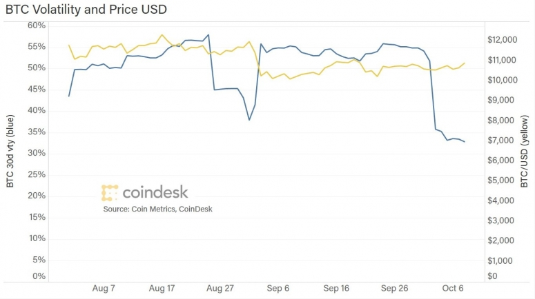 btc-volatiity