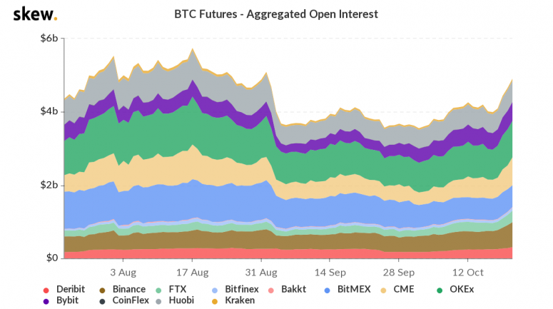 skew_btc_futures__aggregated_open_interest-20
