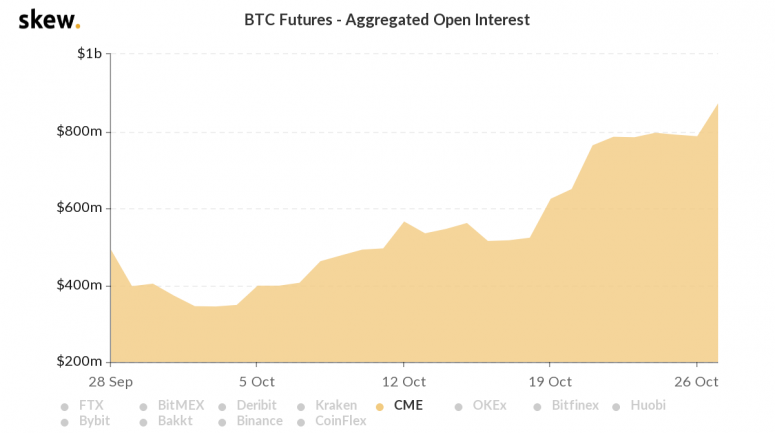 skew_btc_futures__aggregated_open_interest-21