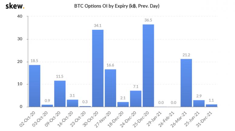 skew_btc_options_oi_by_expiry_k_prev_day-1