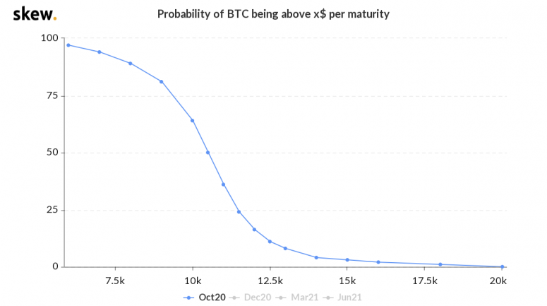 skew_probability_of_btc_being_above_x_per_maturity-6-2