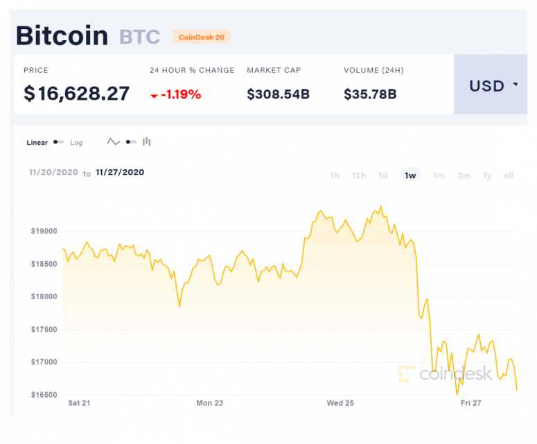 coindesk-btc-chart-2020-11-27