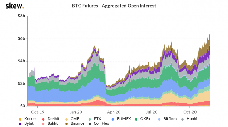 skew_btc_futures__aggregated_open_interest-8